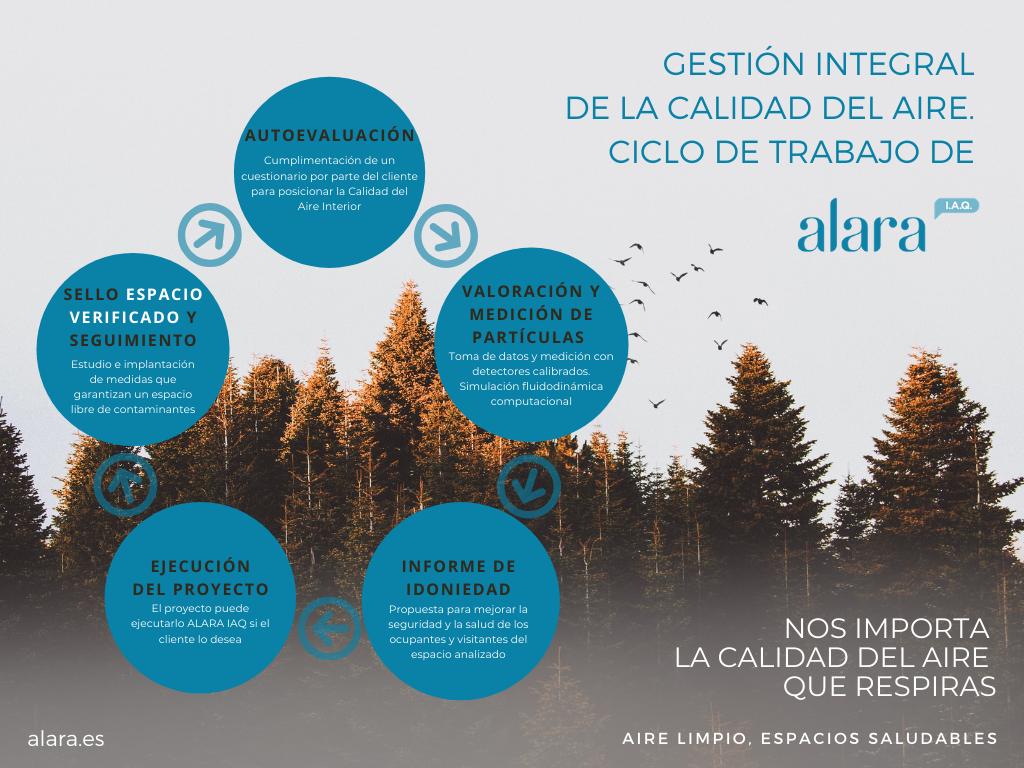 Ciclo calidad del aire ALARA IAQ